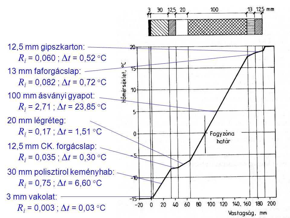 12,5 mm gipszkarton: Ri = 0,060 ; Dt = 0,52 C