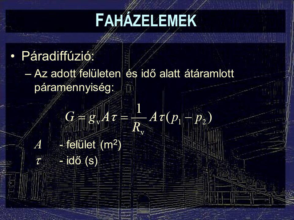 FAHÁZELEMEK Páradiffúzió: A - felület (m2) t - idő (s)