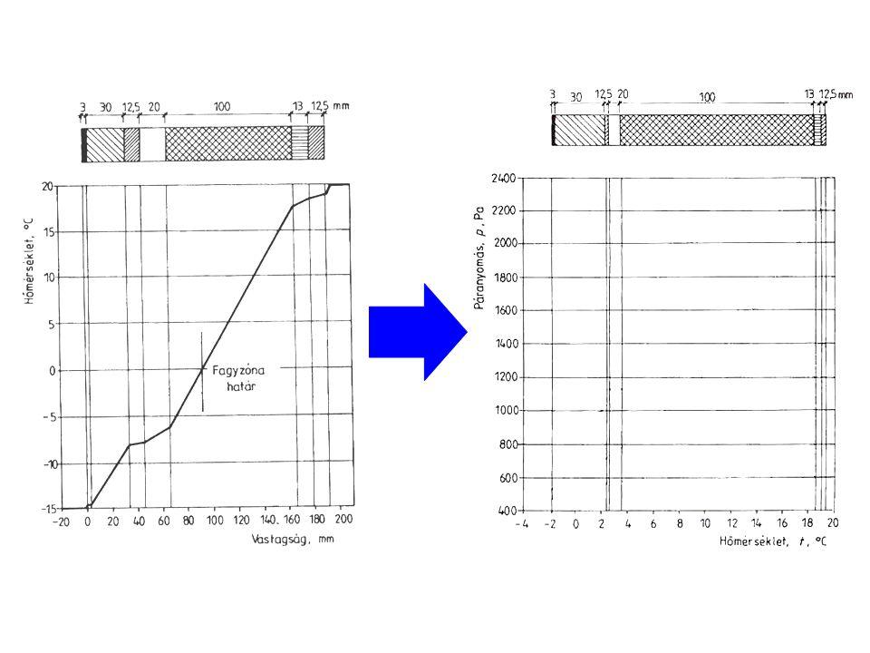 Bejó László: A hőmérséklet lépték -15 helyett -2-nél kezdődik, mert ez a nedvességi ellenőrzésekhez előírt érték!