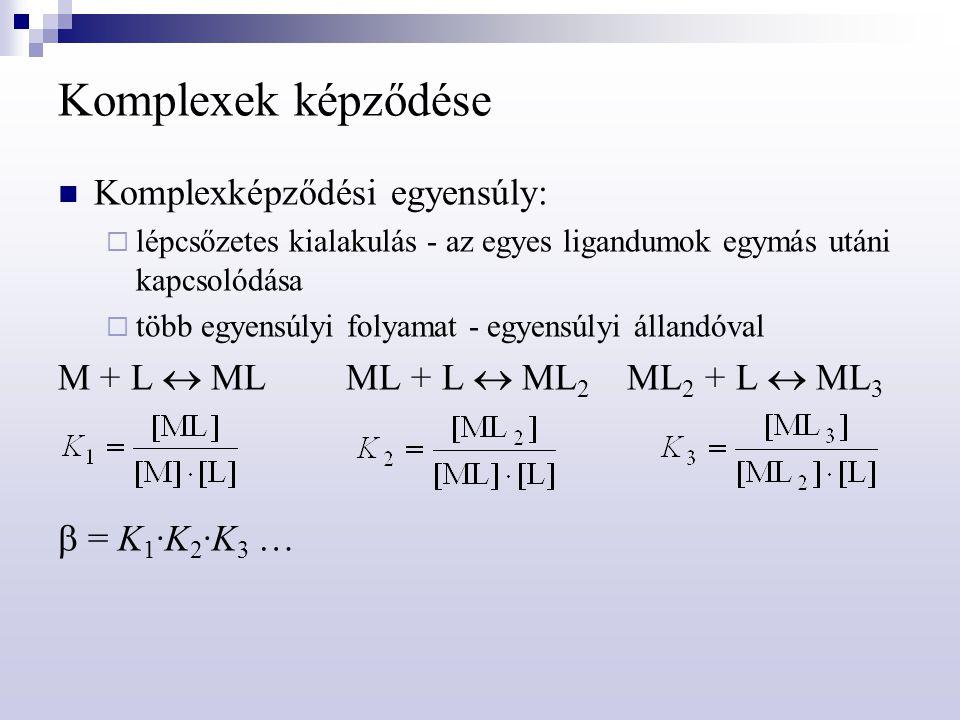Komplexek képződése Komplexképződési egyensúly: