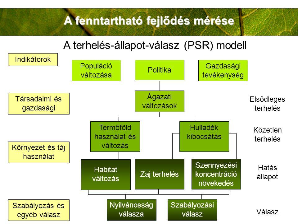 A fenntartható fejlődés mérése