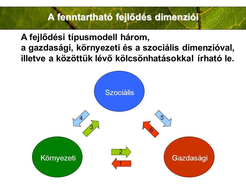 A fenntartható fejlődés dimenziói