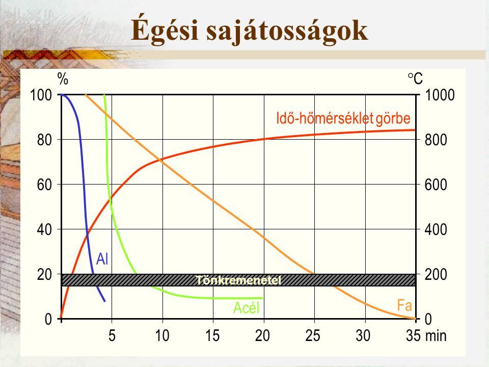 Égési sajátosságok % C 100 1000 Al Fa Acél Idő-hőmérséklet görbe 80