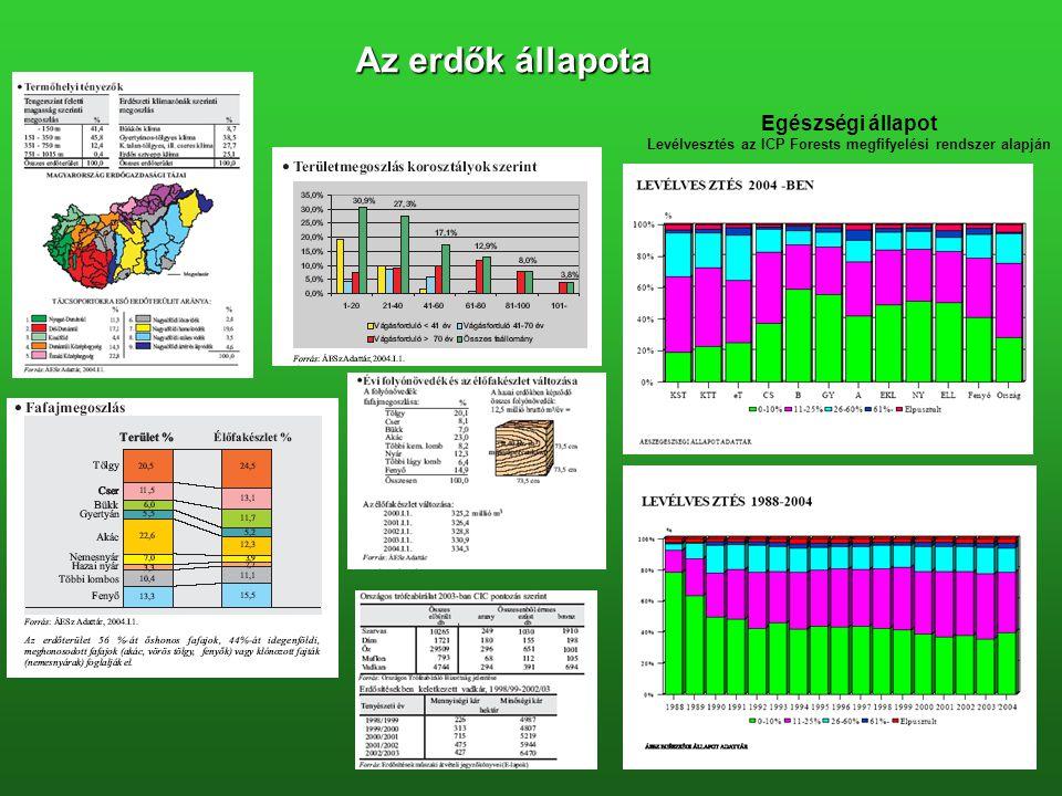 Levélvesztés az ICP Forests megfifyelési rendszer alapján