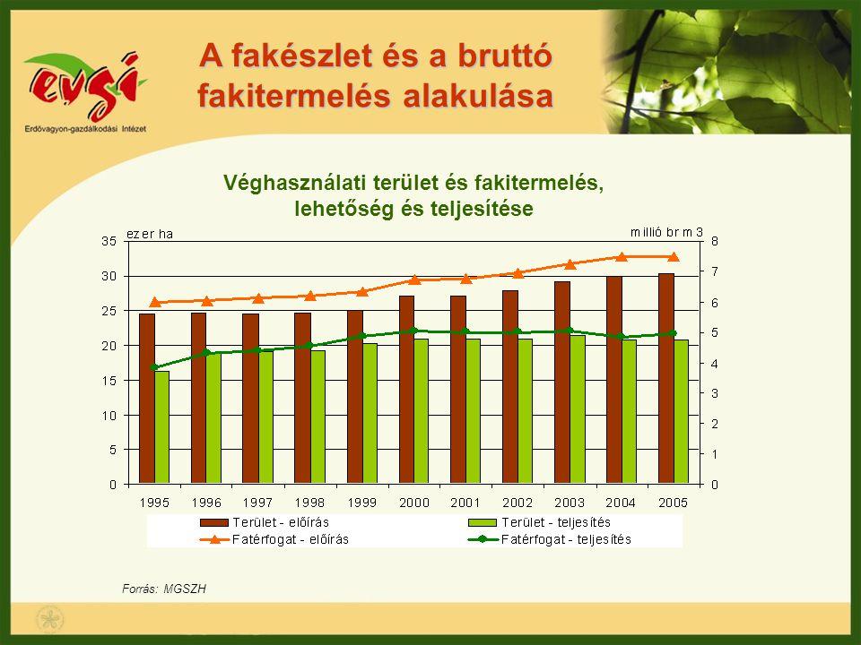 A fakészlet és a bruttó fakitermelés alakulása