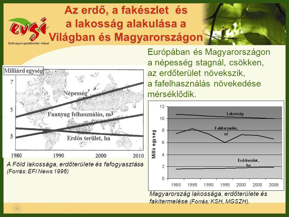 Az erdő, a fakészlet és a lakosság alakulása a Világban és Magyarországon