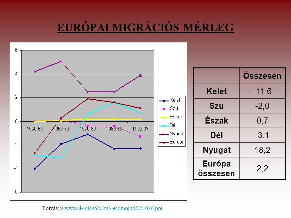 EURÓPAI MIGRÁCIÓS MÉRLEG