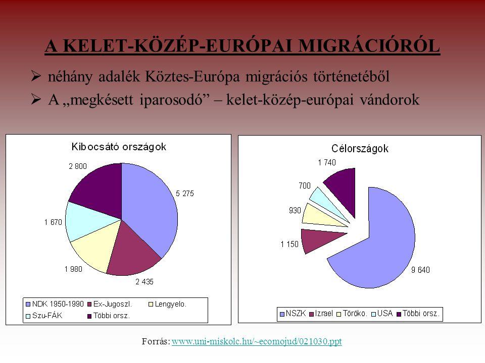 A KELET-KÖZÉP-EURÓPAI MIGRÁCIÓRÓL