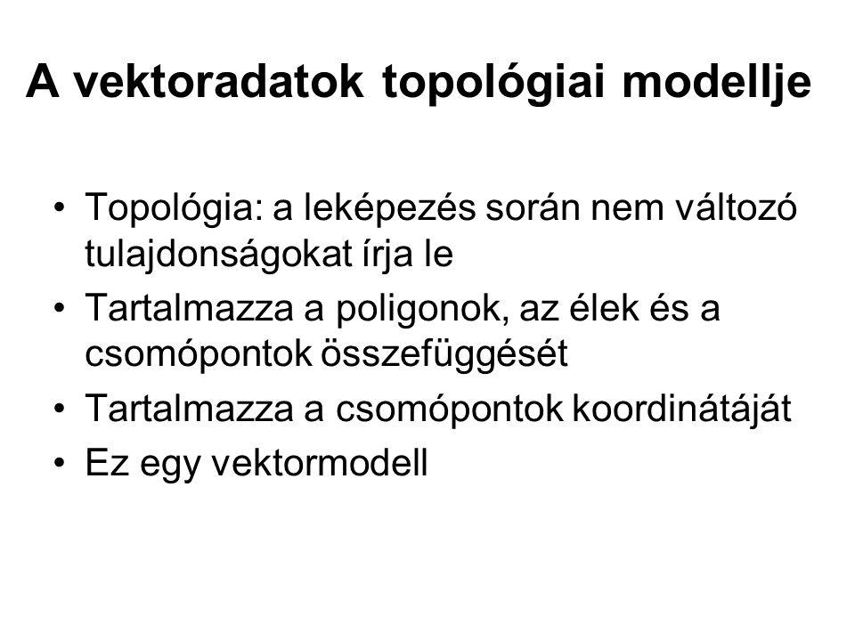 A vektoradatok topológiai modellje