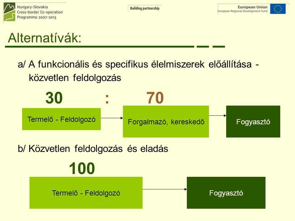 Alternatívák: a/ A funkcionális és specifikus élelmiszerek előállítása - közvetlen feldolgozás. 30 : 70.