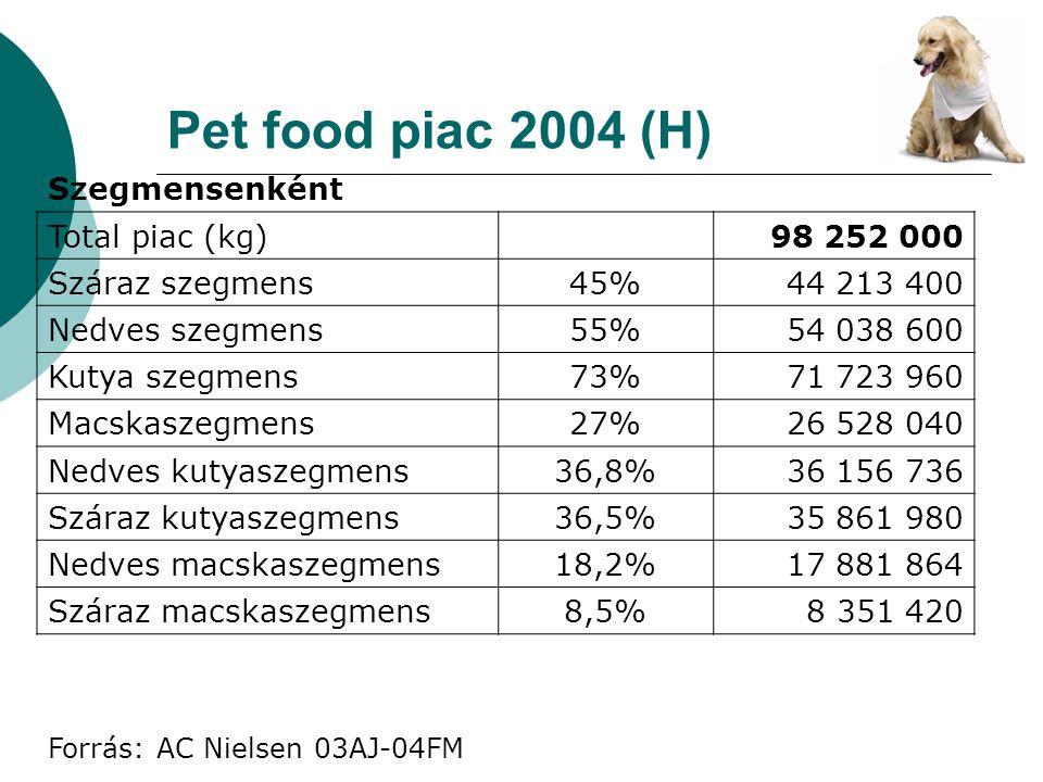 Pet food piac 2004 (H) Szegmensenként Total piac (kg) 98 252 000