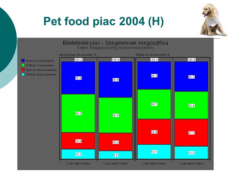 Pet food piac 2004 (H)