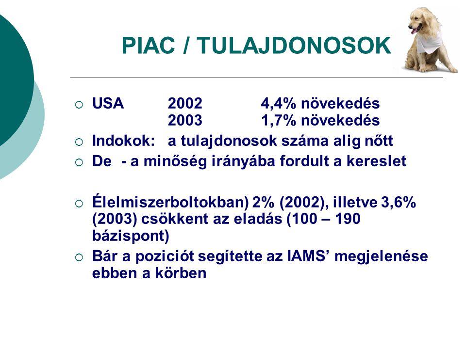 PIAC / TULAJDONOSOK USA 2002 4,4% növekedés 2003 1,7% növekedés