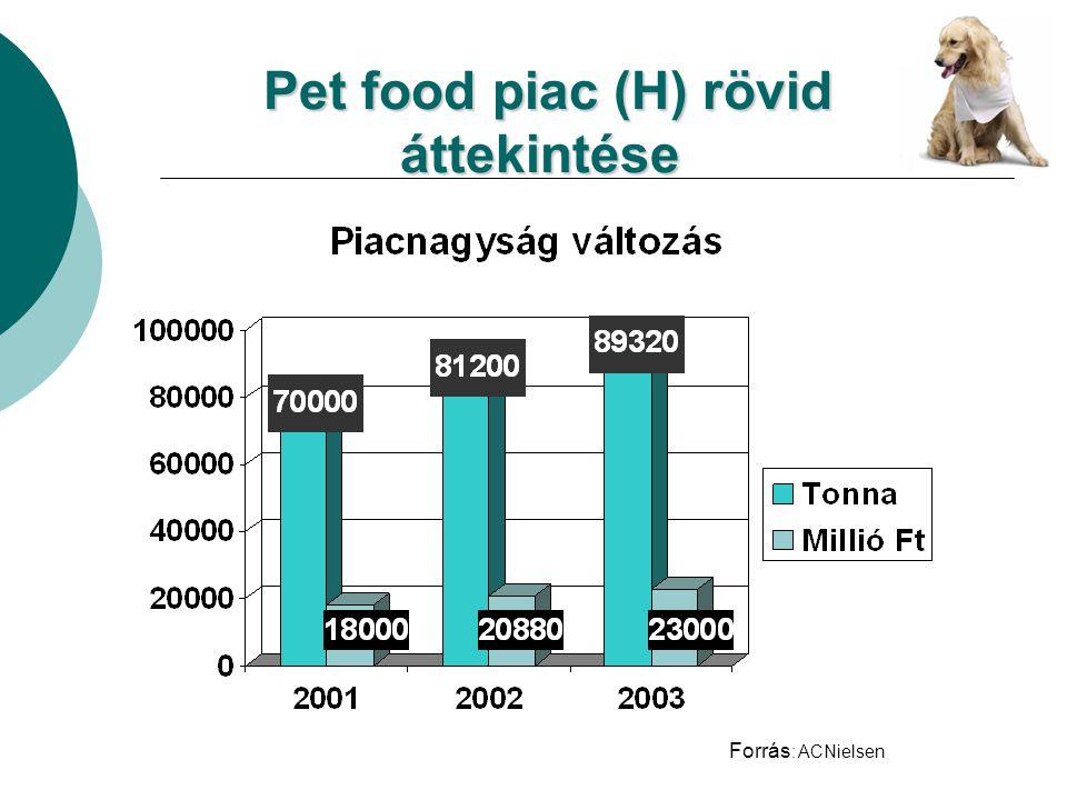 Pet food piac (H) rövid áttekintése