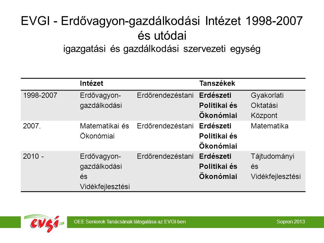 EVGI - Erdővagyon-gazdálkodási Intézet 1998-2007 és utódai igazgatási és gazdálkodási szervezeti egység