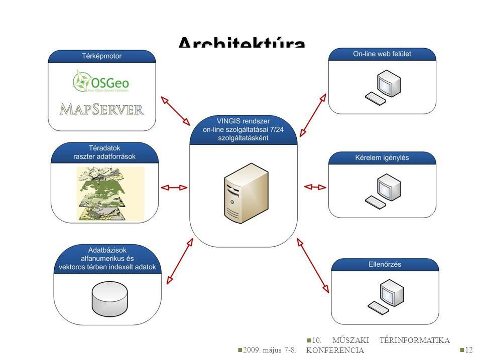 Architektúra 2009. május 7-8. 10. MŰSZAKI TÉRINFORMATIKA KONFERENCIA