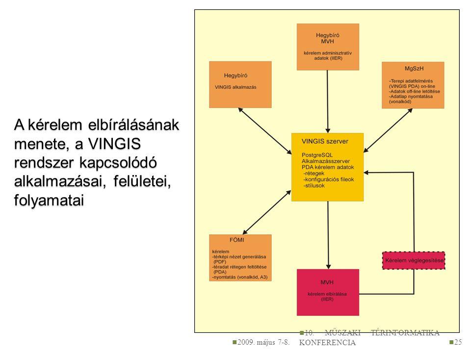 A kérelem elbírálásának menete, a VINGIS rendszer kapcsolódó alkalmazásai, felületei, folyamatai