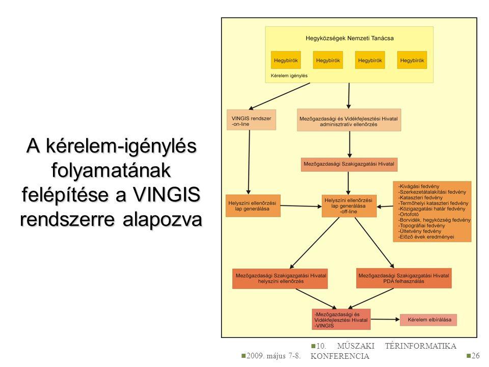 A kérelem-igénylés folyamatának felépítése a VINGIS rendszerre alapozva