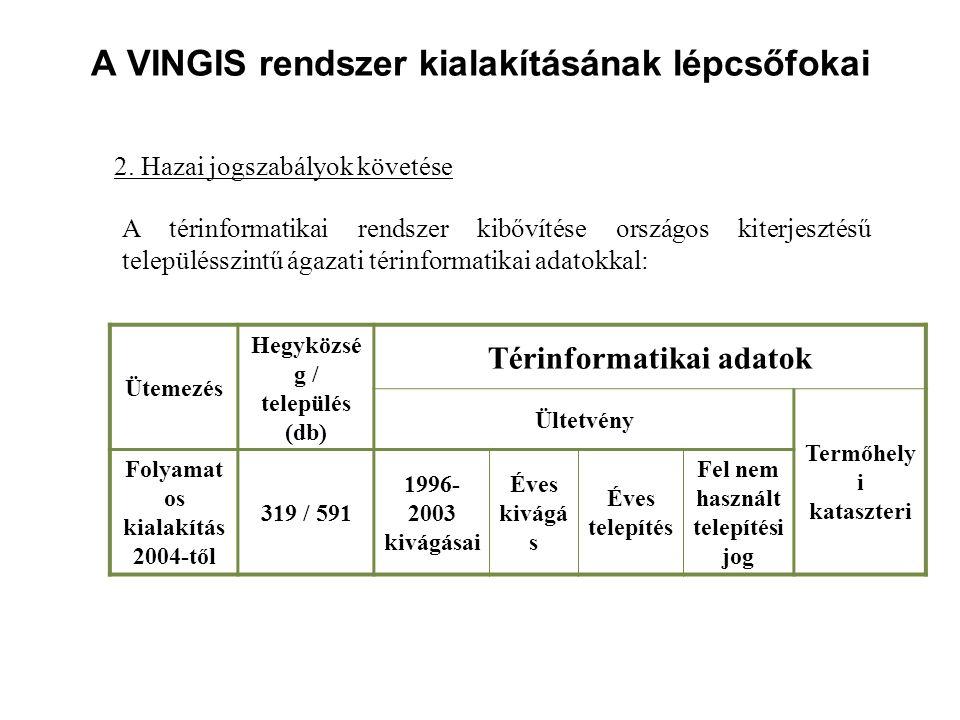A VINGIS rendszer kialakításának lépcsőfokai