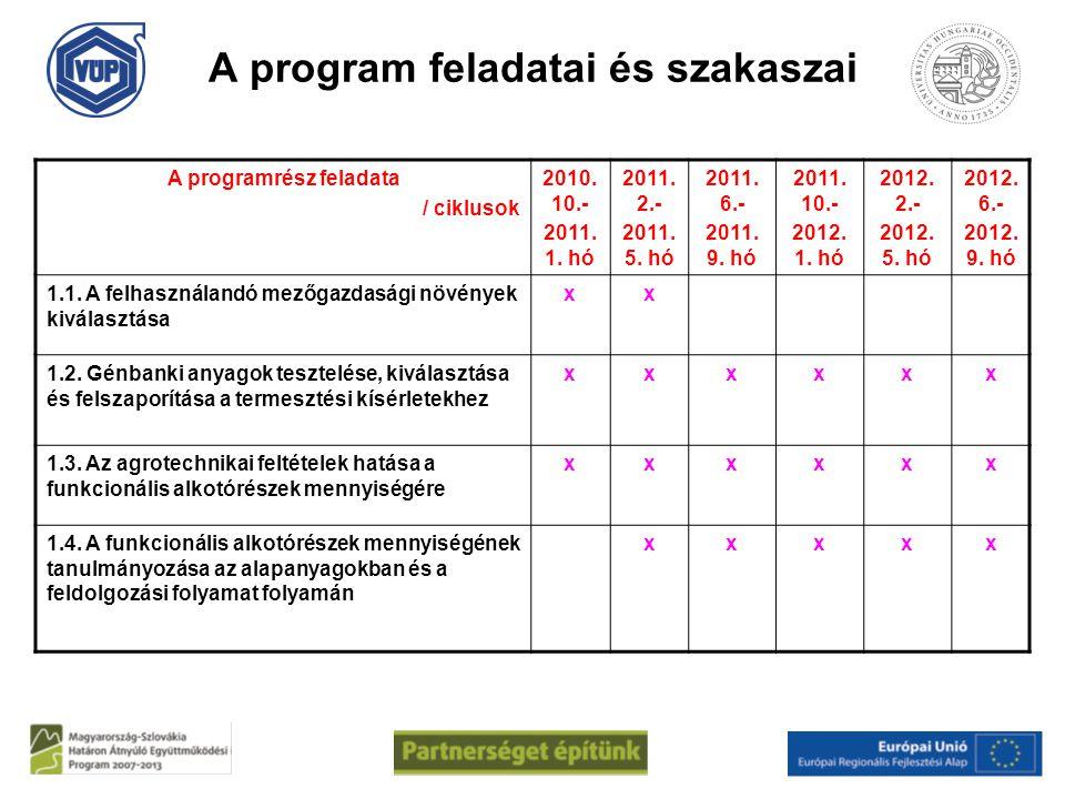 A program feladatai és szakaszai
