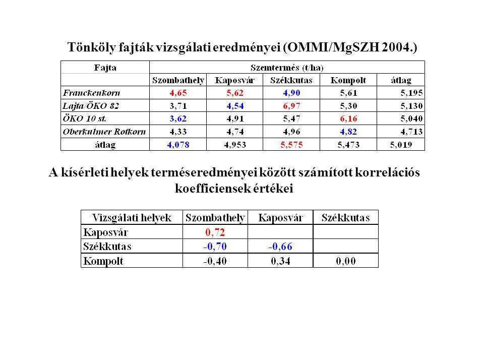 Tönköly fajták vizsgálati eredményei (OMMI/MgSZH 2004.)