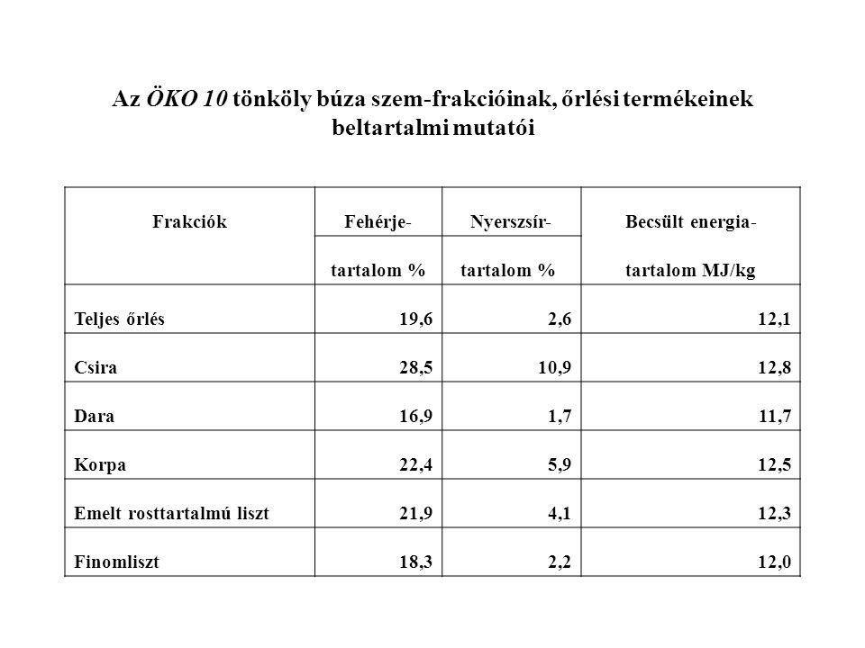 Az ÖKO 10 tönköly búza szem-frakcióinak, őrlési termékeinek beltartalmi mutatói