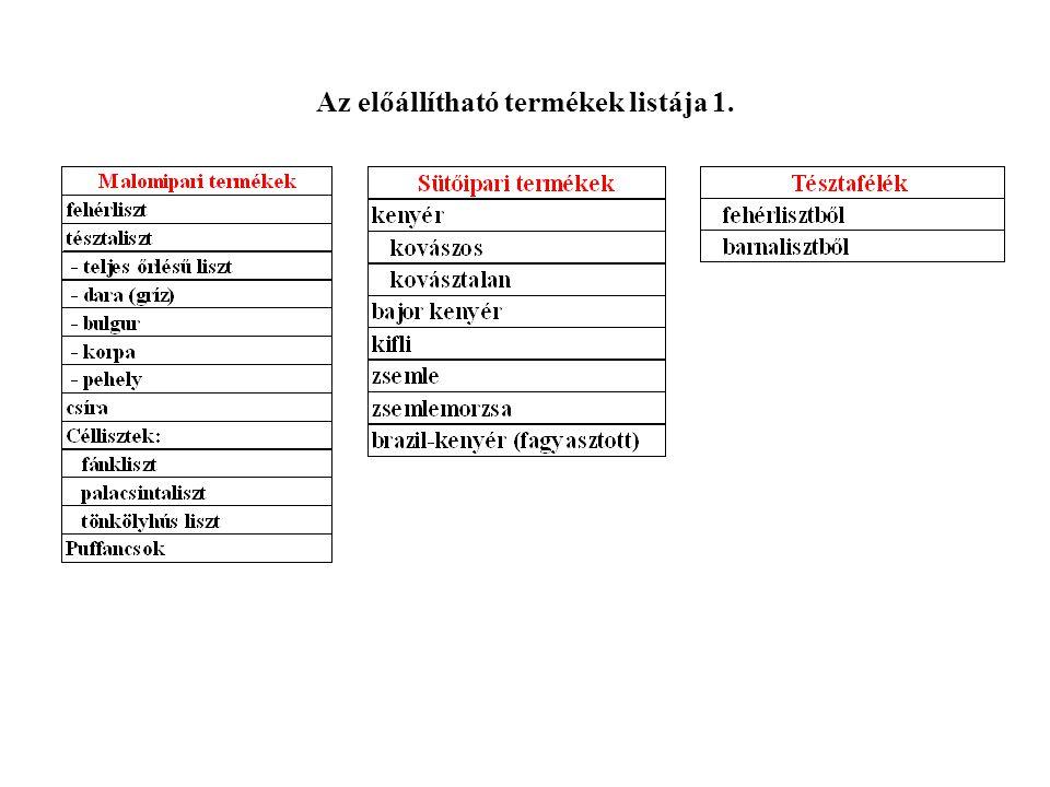 Az előállítható termékek listája 1.