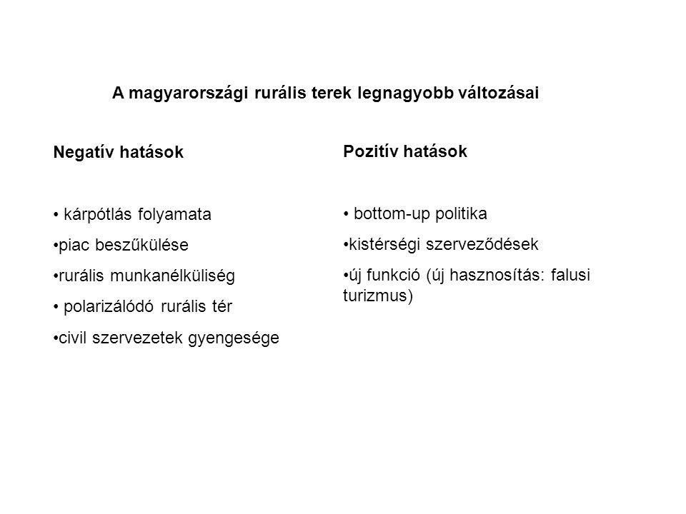 A magyarországi rurális terek legnagyobb változásai