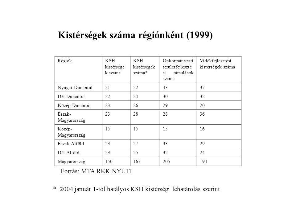 Kistérségek száma régiónként (1999)