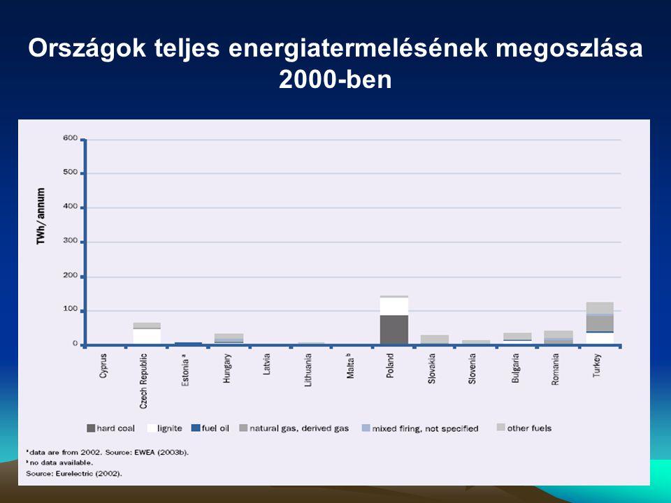 Országok teljes energiatermelésének megoszlása 2000-ben