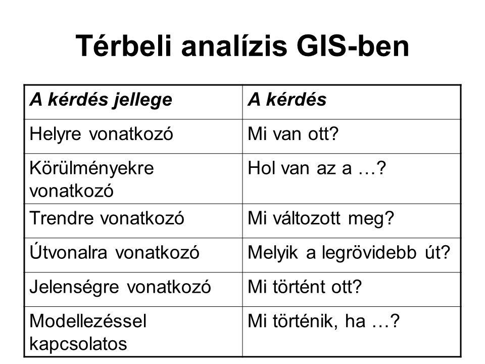 Térbeli analízis GIS-ben