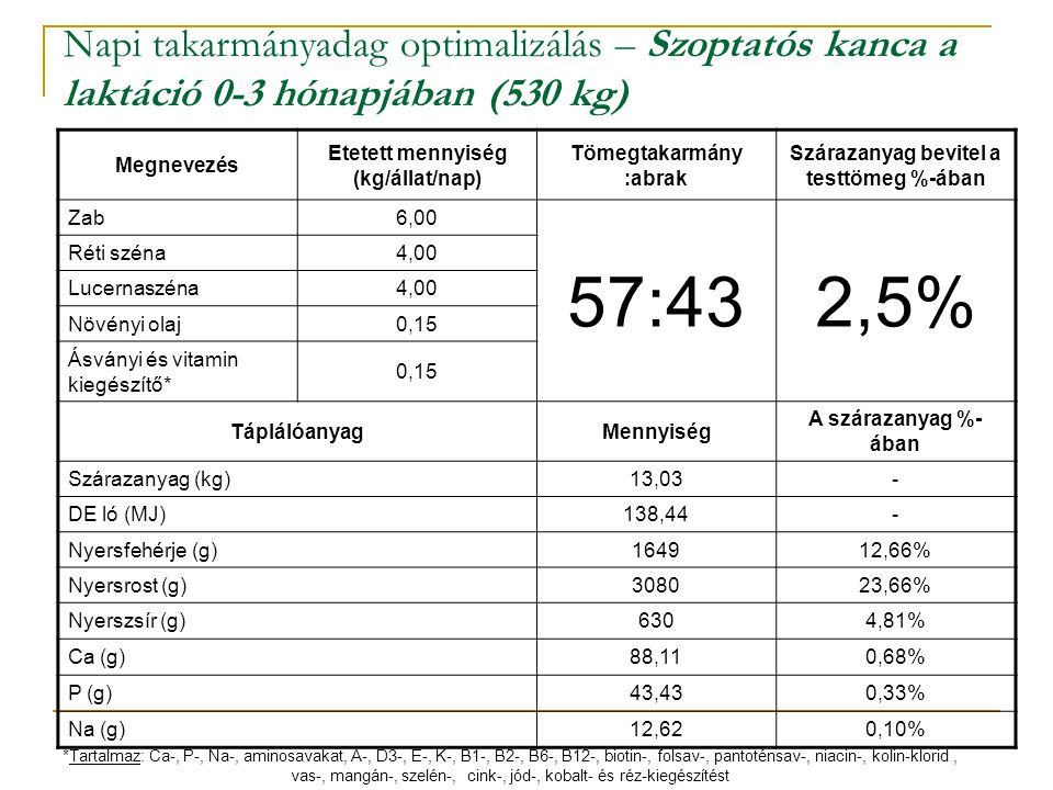 Napi takarmányadag optimalizálás – Szoptatós kanca a laktáció 0-3 hónapjában (530 kg)