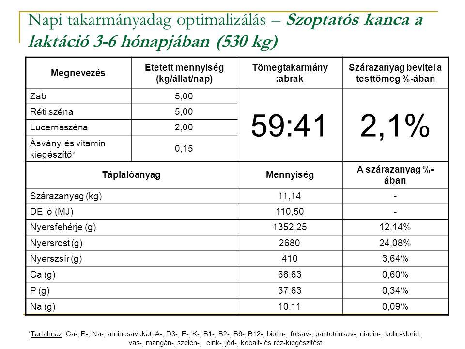 Napi takarmányadag optimalizálás – Szoptatós kanca a laktáció 3-6 hónapjában (530 kg)