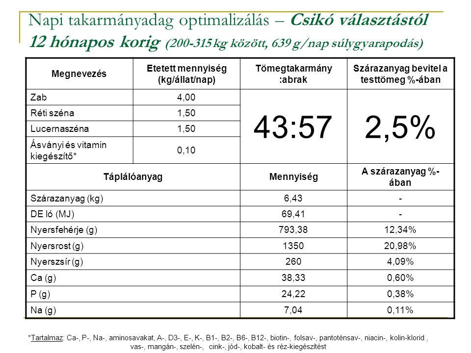 Napi takarmányadag optimalizálás – Csikó választástól 12 hónapos korig (200-315 kg között, 639 g/nap súlygyarapodás)