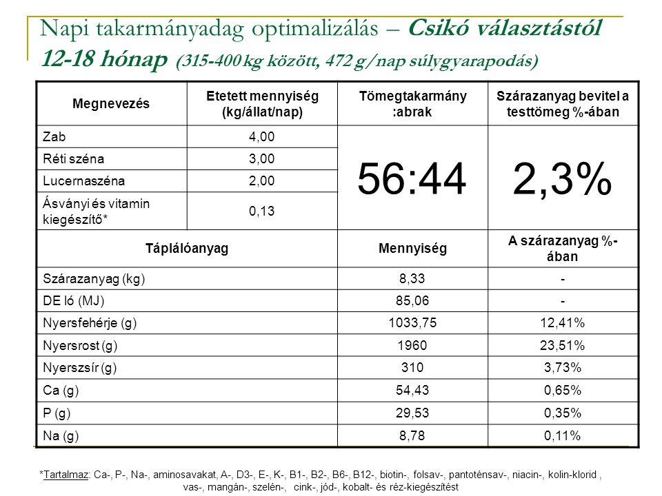 Napi takarmányadag optimalizálás – Csikó választástól 12-18 hónap (315-400 kg között, 472 g/nap súlygyarapodás)