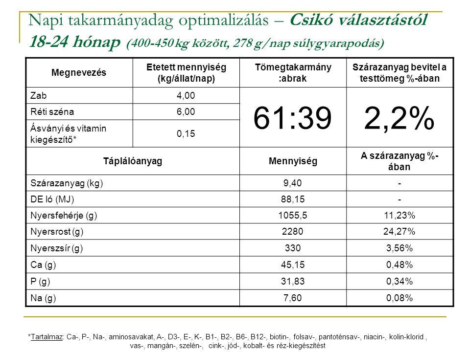 Napi takarmányadag optimalizálás – Csikó választástól 18-24 hónap (400-450 kg között, 278 g/nap súlygyarapodás)
