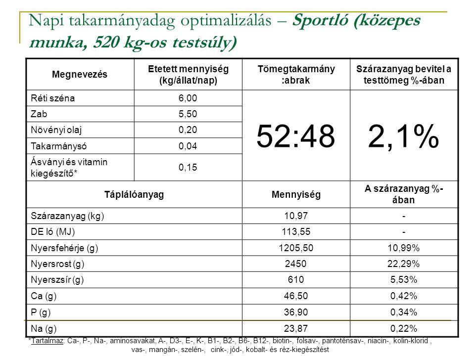 Napi takarmányadag optimalizálás – Sportló (közepes munka, 520 kg-os testsúly)