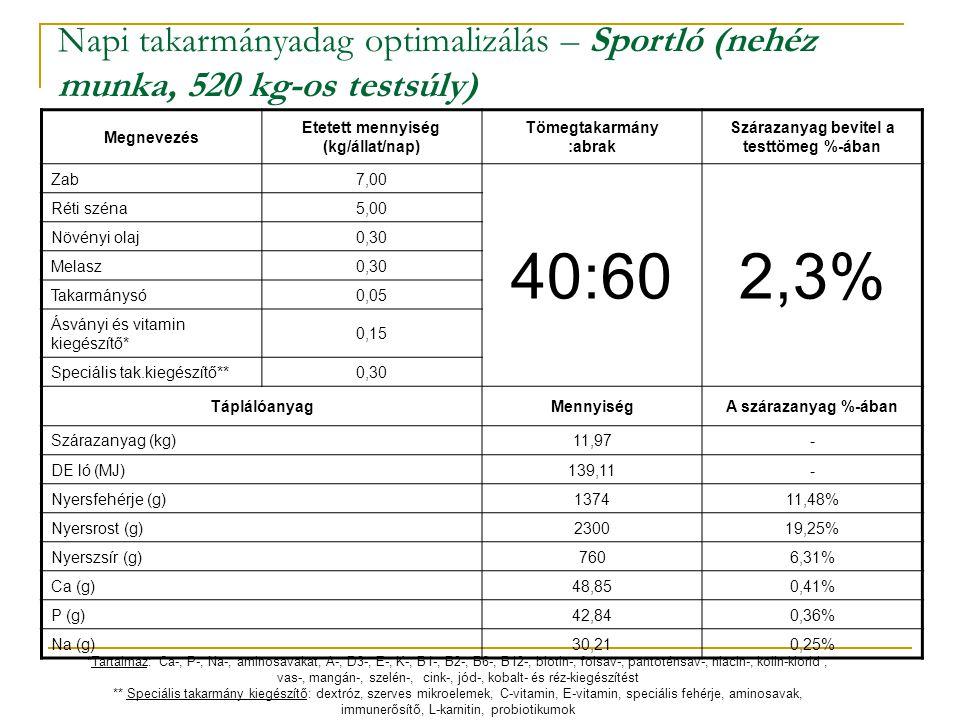 Napi takarmányadag optimalizálás – Sportló (nehéz munka, 520 kg-os testsúly)