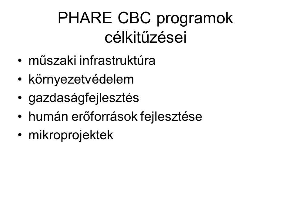 PHARE CBC programok célkitűzései