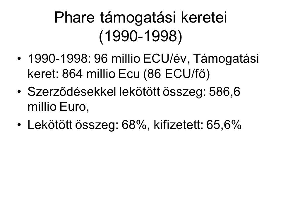 Phare támogatási keretei (1990-1998)