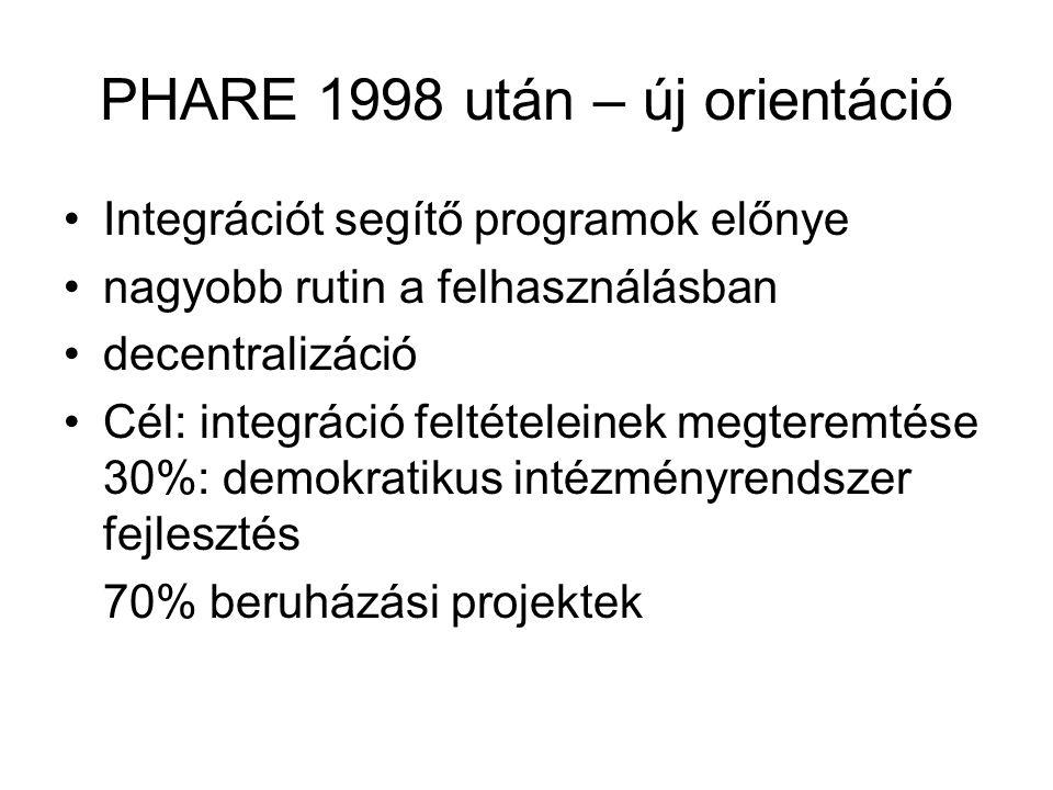 PHARE 1998 után – új orientáció