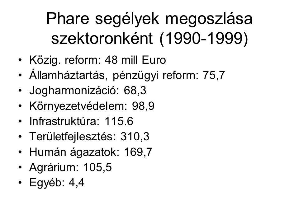 Phare segélyek megoszlása szektoronként (1990-1999)
