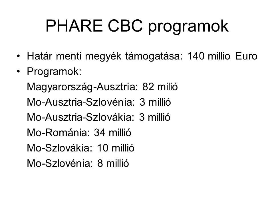 PHARE CBC programok Határ menti megyék támogatása: 140 millio Euro