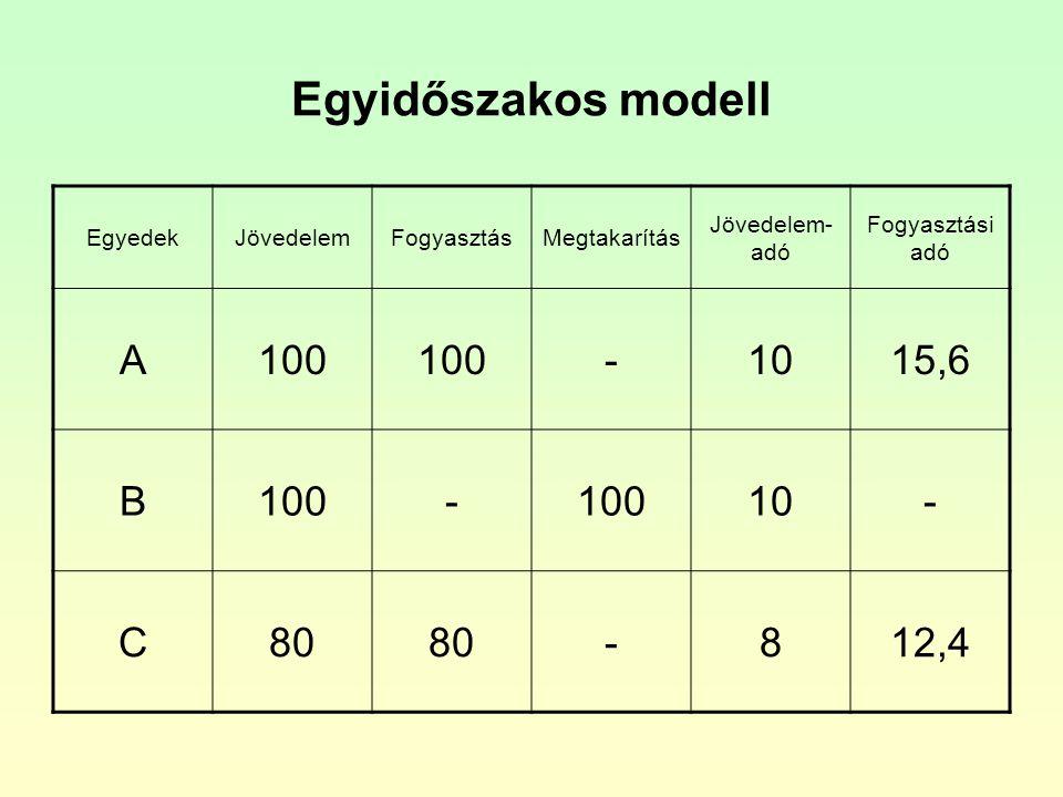 Egyidőszakos modell A 100 - 10 15,6 B C 80 8 12,4 Egyedek Jövedelem