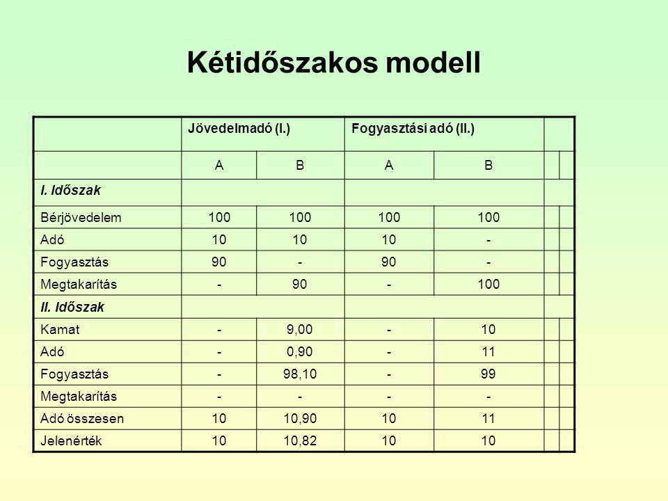 Kétidőszakos modell Jövedelmadó (I.) Fogyasztási adó (II.) A B