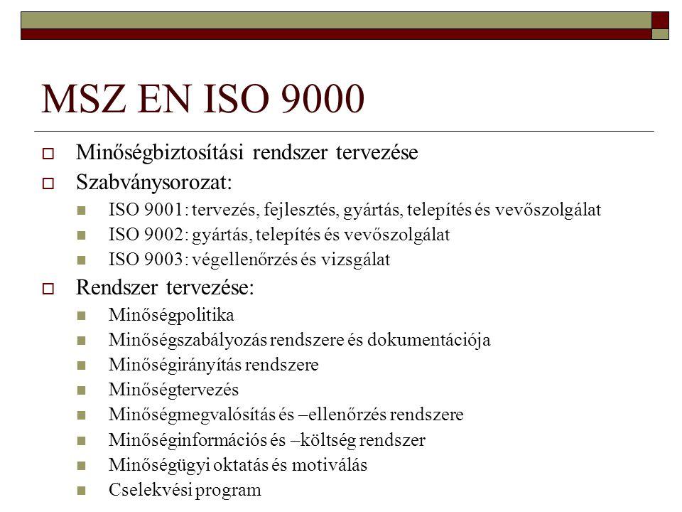 MSZ EN ISO 9000 Minőségbiztosítási rendszer tervezése Szabványsorozat: