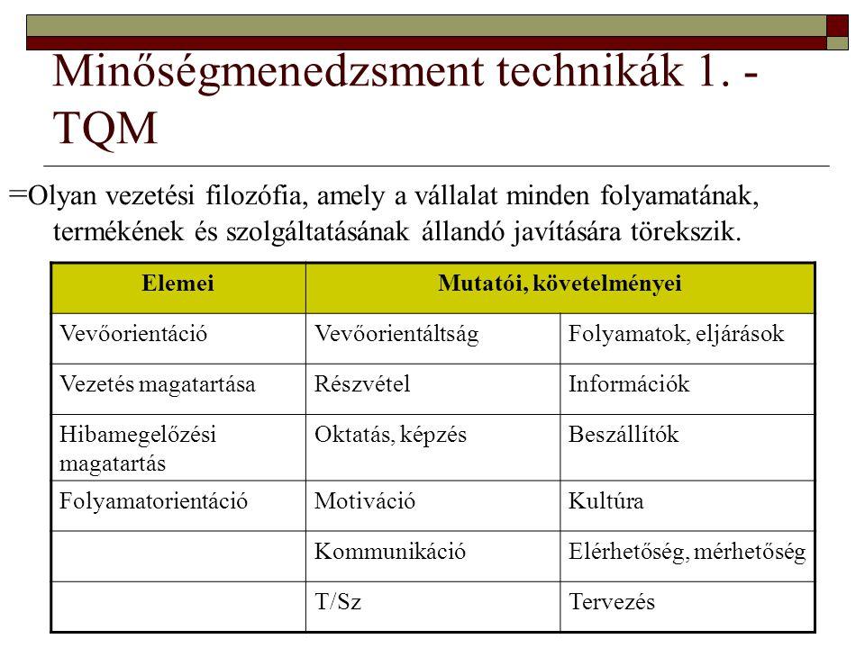 Minőségmenedzsment technikák 1. - TQM
