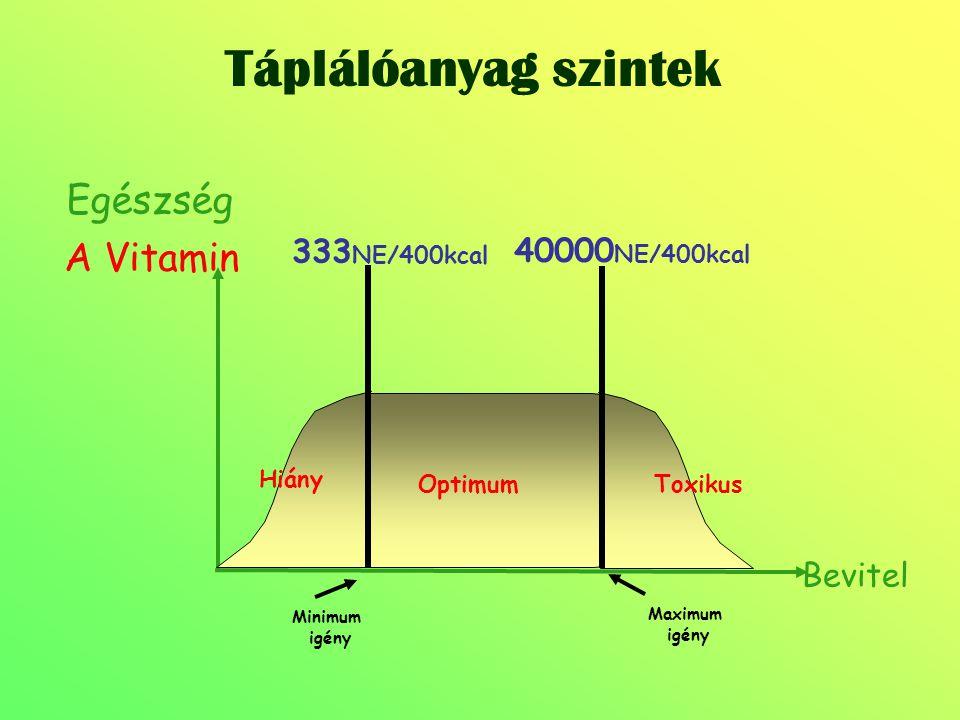 Táplálóanyag szintek Egészség A Vitamin 333NE/400kcal 40000NE/400kcal