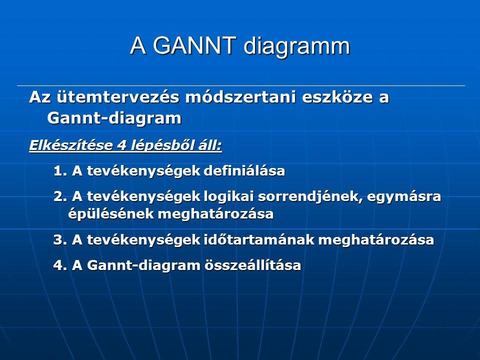 A GANNT diagramm Az ütemtervezés módszertani eszköze a Gannt-diagram