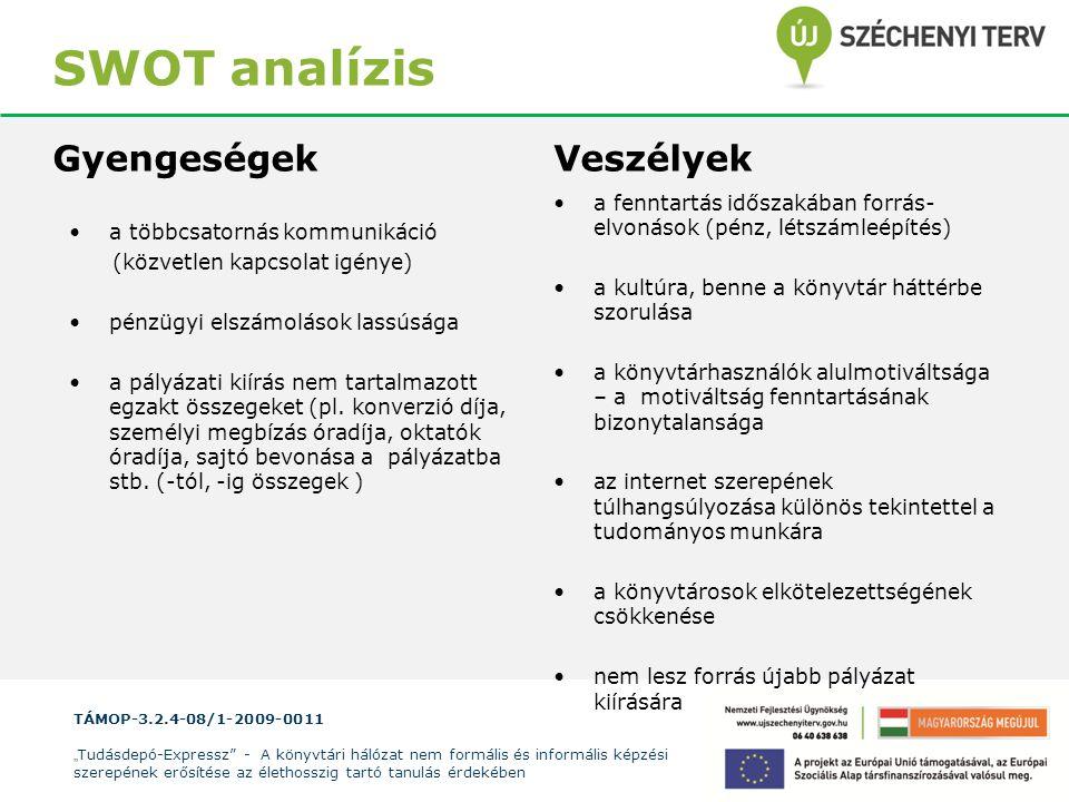 SWOT analízis Gyengeségek Veszélyek